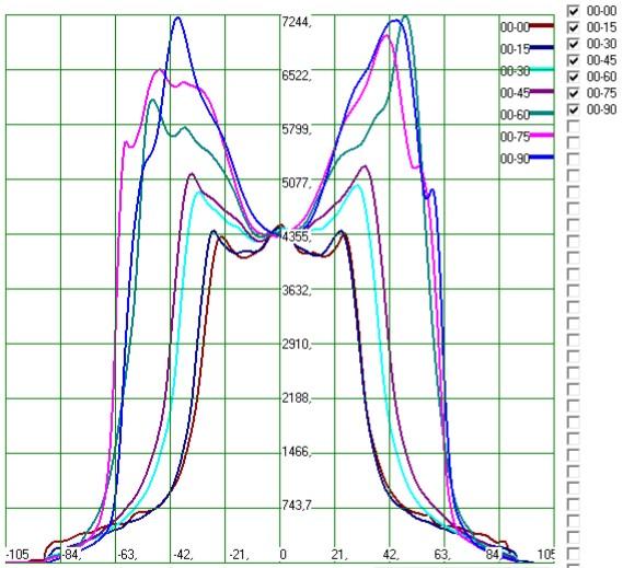 фотометрические параметры источника света